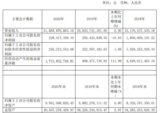 安阳钢铁2020年净利下滑10.93% 营业成本增长