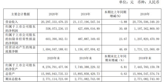 凌钢股份2020年净利增长30.48% 营业总成本下降