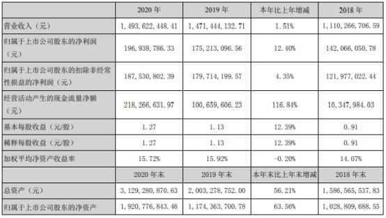 皮阿诺2020年净利增长12.4%  董事长马礼斌薪酬205.74万