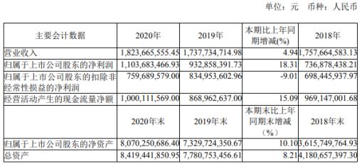 澜起科技2020年净利增长18.31% 董事长杨崇和薪酬859.62万