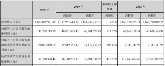 富通信息2020年净利1179.91万下滑71.07%光通信业务收入减少 董事长徐东薪酬151.9万
