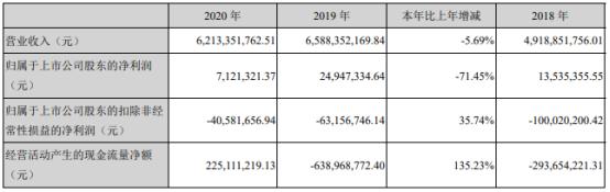 石化机械2020年净利712.13万下滑71.45%产品收入减少 董事长谢永金薪酬72.81万
