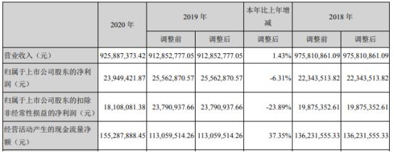 陕西金叶2020年净利2394.94万下滑6.31%烟用丝束销售量下降 总裁袁汉源薪酬121.04万
