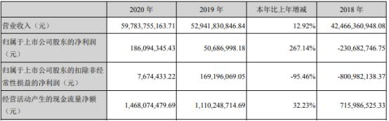 天音控股2020年净利1.86亿增长267.14%银行贷款利率下降 董事长黄绍文薪酬506.35万