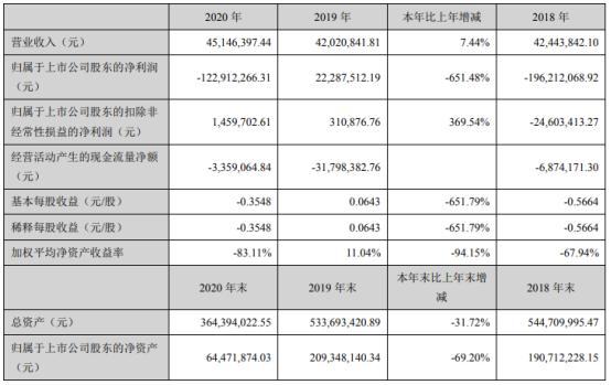 全新好2020年亏损1.23亿 董事长黄国铭薪酬84.72万