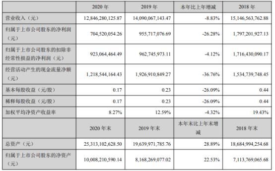 美锦能源2020年净利7.05亿下滑26.28%研发费用增长 董事长姚锦龙薪酬91.33万