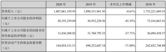 渤海股份2020年净利2019.32万下滑45.35%工程收入减少 董事长刘瑞深薪酬65.6万
