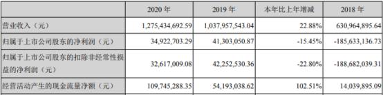 大通燃气2020年净利3492.27万下滑15.45%利息费用增加 董事长丁立国薪酬6万