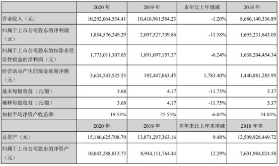 古井贡酒2020年净利18.55亿下滑11.58% 总经理周庆伍薪酬120.22万