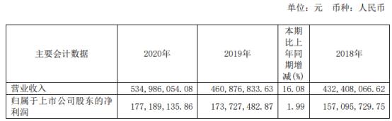 快克股份2020年净利增长1.99% 总经理戚国强薪酬64.74万