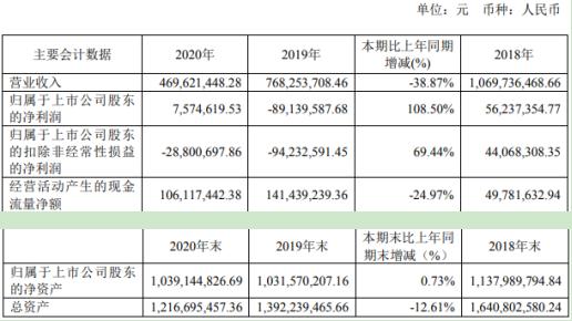 金鸿顺2020年净利增长108.5% 董事长洪建沧薪酬36万