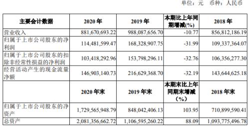 东亚药业2020年净利减少31.99% 董事长池正明薪酬139.43万