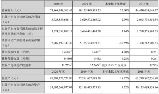 徐工机械2020年净利37.29亿增长2.99% 董事长王民薪酬336.54万