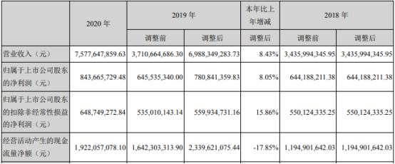 华数传媒2020年净利8.44亿增长8.05% 总裁乔小燕薪酬123.5万
