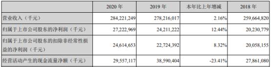 美的集团2020年净利272.23亿增长12.44%全网销售规模增长 董事长方洪波薪酬1213万