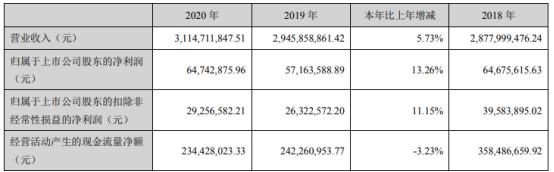今飞凯达2020年净利增长13.26%  董事长葛炳灶薪酬39.9万