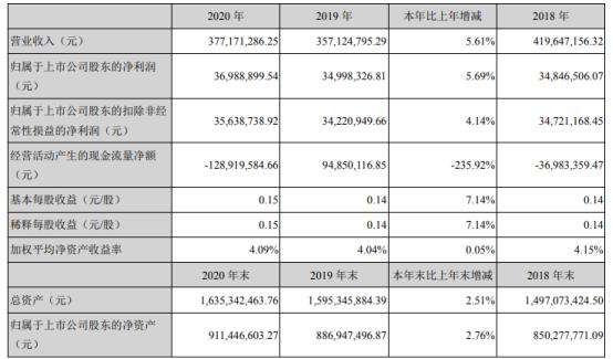 生意宝2020年净利增长5.69% 董事长孙德良薪酬40.02万
