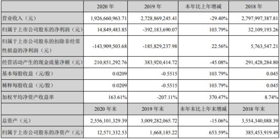 獐子岛2020年净利1484.95万 董事长唐艳薪酬139.19万