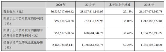 浙江交科2020年净利增长38.06% 销售费用下滑