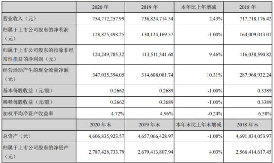 南京港2020年净利下滑1% 集装箱吞吐量减少