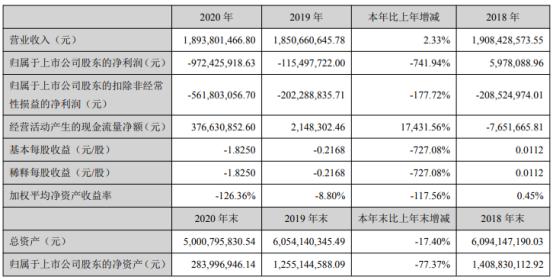 惠天热电2020年亏损9.72亿 长期投资约3.8亿元无法有效收回