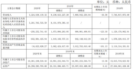 白云机场2020年营业收入下滑36.58% 亏损2.5亿元