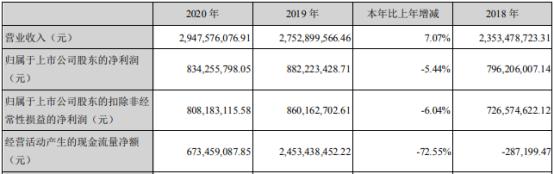世荣兆业2020年净利下滑5.44% 董事长周泽鑫薪酬201.21万
