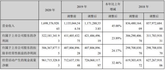 旺能环境2020年净利增长23.89% 董事长王学庚薪酬50万