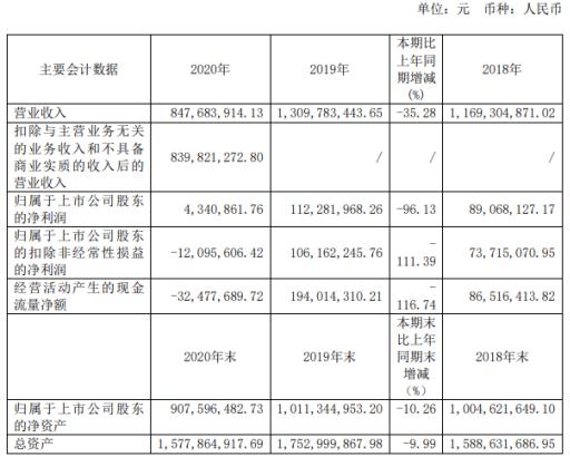 道森股份2020年净利减少96.13% 董事长舒志高薪酬12.19万