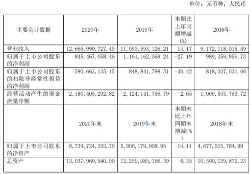 顾家家居2020年净利减少27.19% 副董事长顾海龙薪酬125.48万