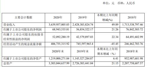 天马科技2020年净利增长21.26% 董事长陈庆堂薪酬53.10万