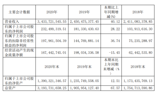 永艺股份2020年净利增长28.22% 董事长张加勇薪酬168.09万