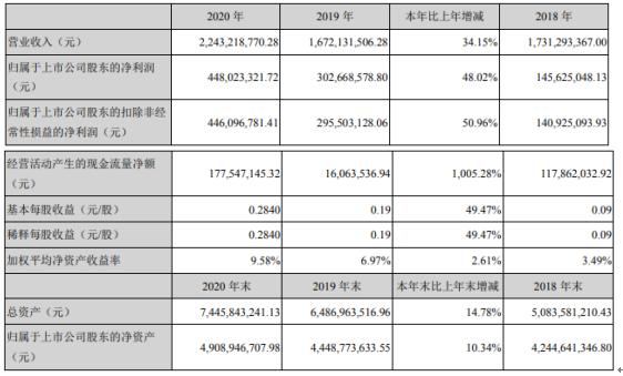 华铁股份2020年净利4.48亿增长48.02% 总经理杨永林薪酬160万