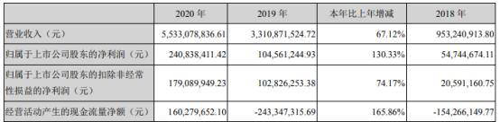 高新发展2020年净利增长130.33% 董事长任正薪酬32.28万