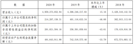韶能股份2020年净利下滑46.6% 董事长陈来泉薪酬7.94万