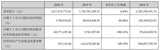 哈工智能2020年净利下滑86.06% 董事长乔徽薪酬115.53万