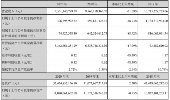 福星股份2020年净利3.06亿下滑48.73% 董事长谭少群薪酬213.85万