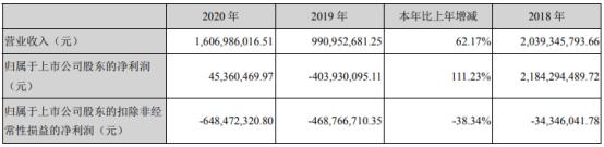 国际医学2020年净利4536.05万扭亏为盈 董事长史今薪酬70万