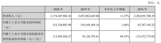 农产品2020年净利增长1.66% 市场经营性收入提升
