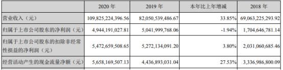 新希望2020年净利49.44亿下滑1.94%管理费用增长 董事长刘畅薪酬780.04万