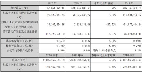 万泽股份2020年净利增长8.56% 董事长黄振光薪酬50万