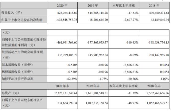 中润资源2020年亏损4.93亿 董事长卢涛薪酬12万