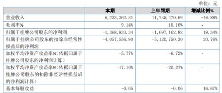 维尔福2020年亏损136.89万较上年同期亏损减少