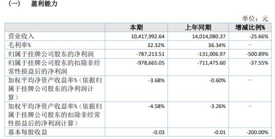 海蕴生物2020年亏损78.72万 产品销售下降