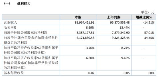 铁强环保2020年亏损338.72万 销售费用、管理费用较同期大幅度减少