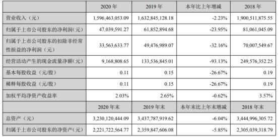 隆基机械2020年净利下滑23.95% 董事长张海燕薪酬24万