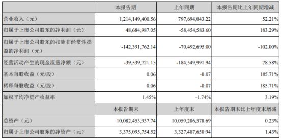 青岛双星2021年第一季度净利4868.5万 较上年同期扭亏为盈