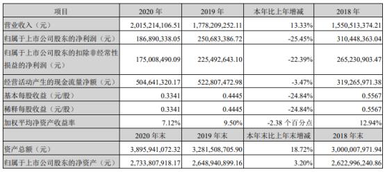 三诺生物2020年净利下滑25.45% 董事长李少波薪酬33.6万