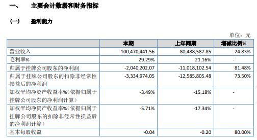 诺之股份2020年亏损204.02万 营业外收入增加