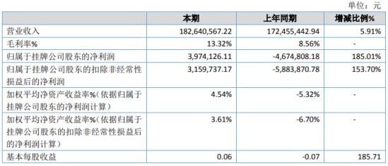 美特林科2020年净利397.41万 国内业务销售大幅增长